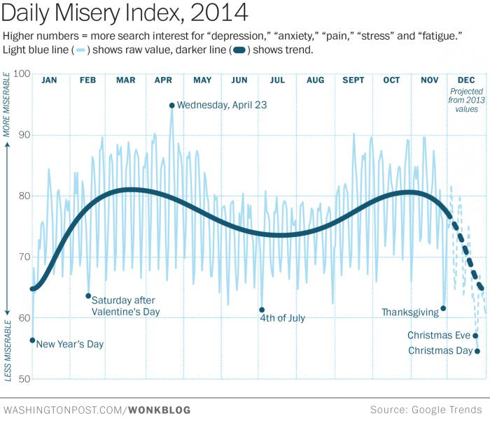 Google Trends - Daily Misery Index